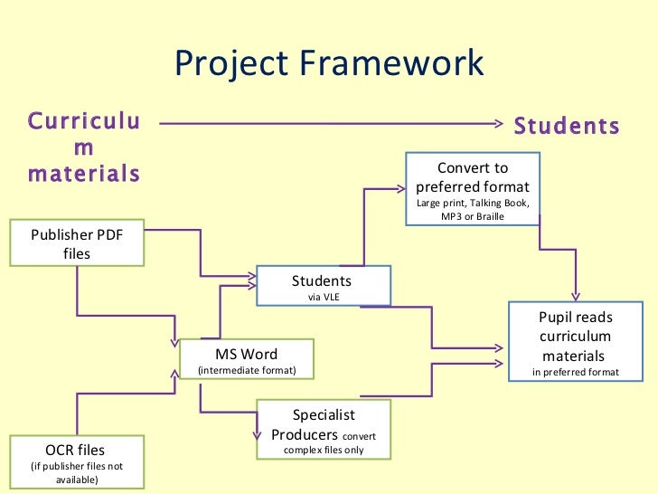 project framework publisher pdf files ms word