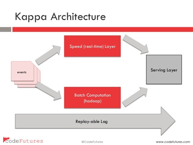 Data streaming technology overview for Architecture kappa