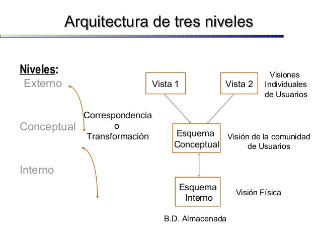 Base de datos introduccion for Niveles en planos arquitectonicos