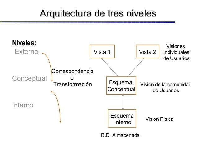 Base de datos introduccion for Niveles en planos arquitectonicos