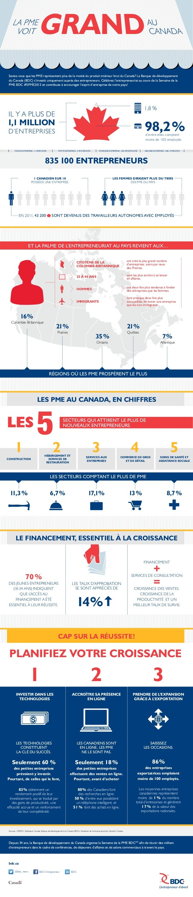 Saviez-vous que les PME représentent plus de la moitié du produit intérieur brut du Canada? La Banque de développement du...