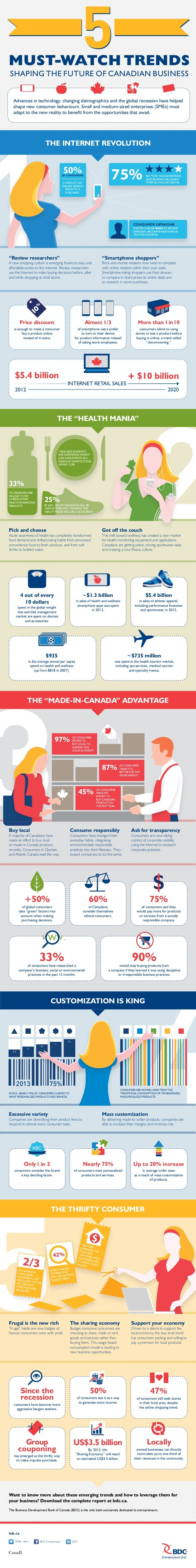 Must-Watch Trends Shaping the Future of Canadian Business Advances in technology, changing demographics and the global rec...