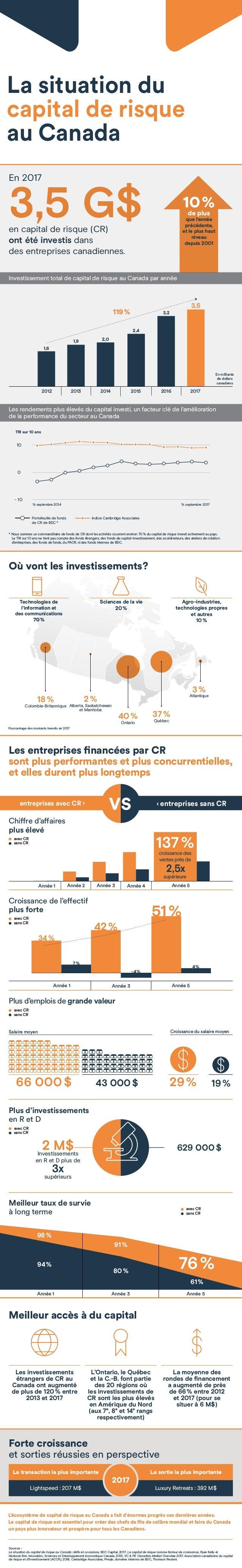 Meilleur accès à du capital L'Ontario, le Québec et la C.-B. font partie des 20 régions où lesinvestissements de CR sont ...