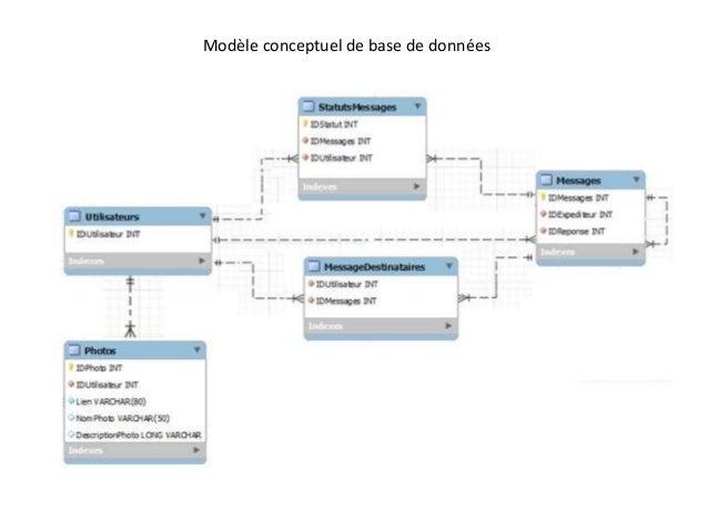 Modèle conceptuel de base de données
