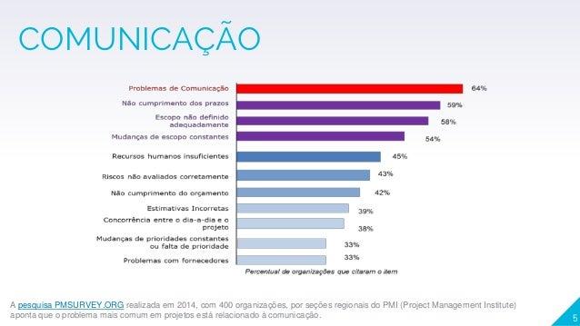COMUNICAÇÃO 5 A pesquisa PMSURVEY.ORG realizada em 2014, com 400 organizações, por seções regionais do PMI (Project Manage...