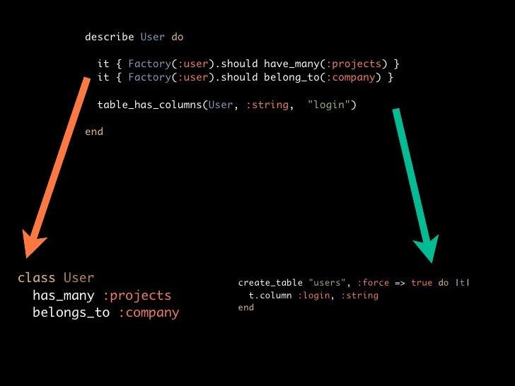 Technical debt            Broken windows                   DRY        Less code           Skinny controller, fat model    ...