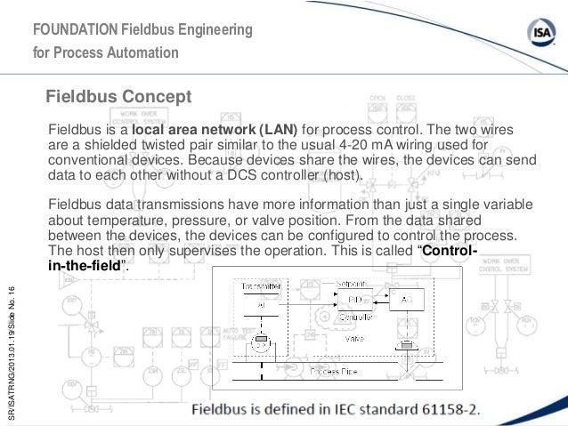 fieldbus presentation 16 638?cb=1485848310 fieldbus presentation foundation fieldbus wiring diagram at edmiracle.co
