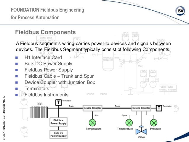 fieldbus presentation foundation fieldbus wiring diagram at Foundation Fieldbus Wiring Diagram