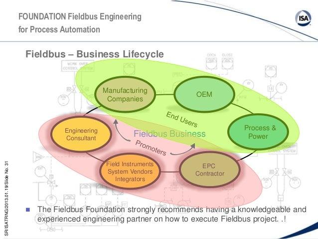 Fieldbus Presentation