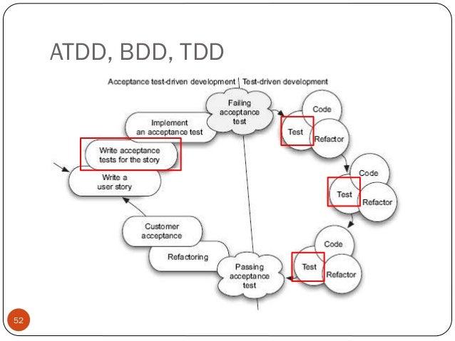 BDD in .NET