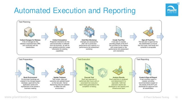 www.planittesting.com Automated Execution and Reporting © Planit Software Testing 10