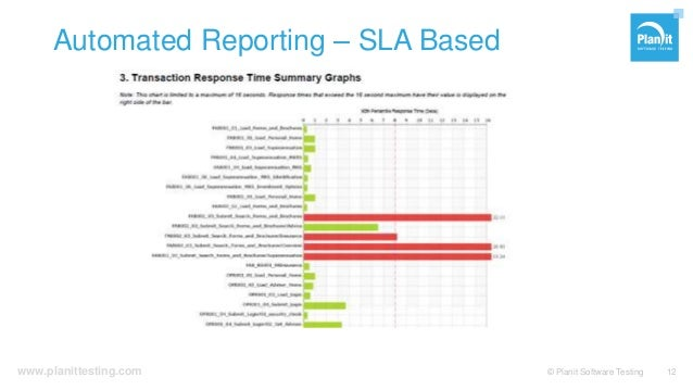 www.planittesting.com Automated Reporting – SLA Based © Planit Software Testing 12