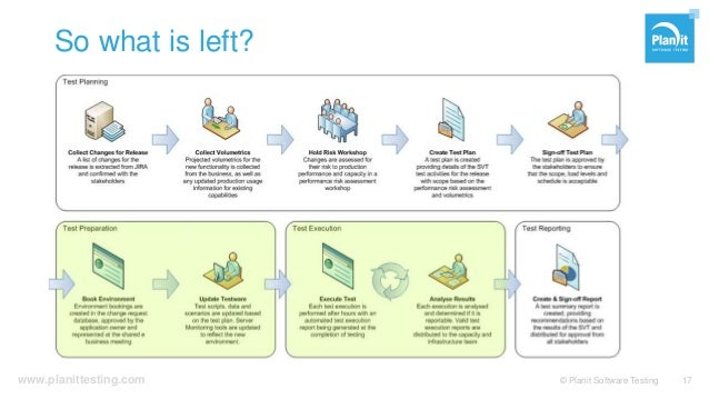www.planittesting.com So what is left? © Planit Software Testing 17
