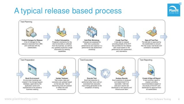 www.planittesting.com A typical release based process © Planit Software Testing 8