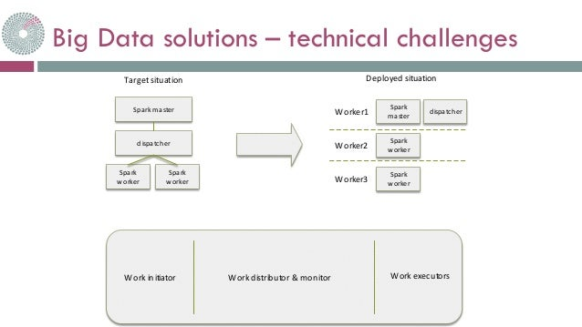 Big Data Architecture, Goals and Challenges Essay