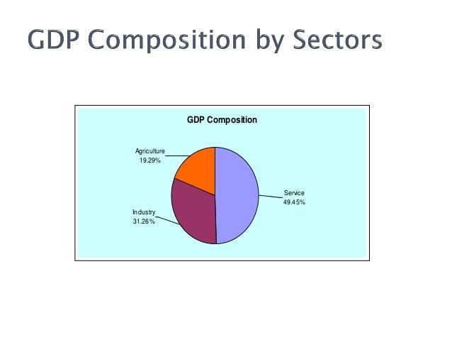 Bangladesh Economy: Prospects & Challenges