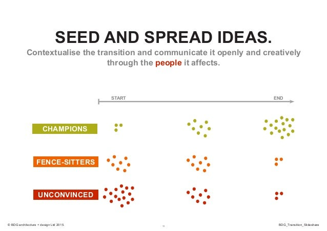 11 BDG_Transition_Slideshare© BDG architecture + design Ltd 2015. START END CHAMPIONS FENCE-SITTERS UNCONVINCED SEED AND S...