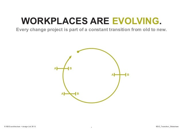 2 BDG_Transition_Slideshare© BDG architecture + design Ltd 2015. WORKPLACES ARE EVOLVING. Every change project is part of ...