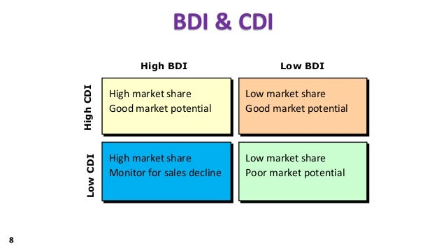 how to use market potential index