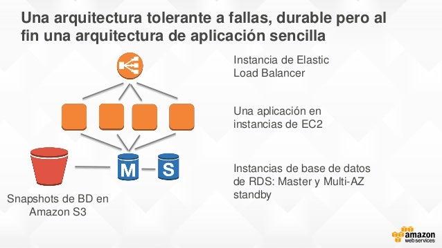 Una arquitectura tolerante a fallas, durable pero al fin una arquitectura de aplicación sencilla Instancias de base de dat...