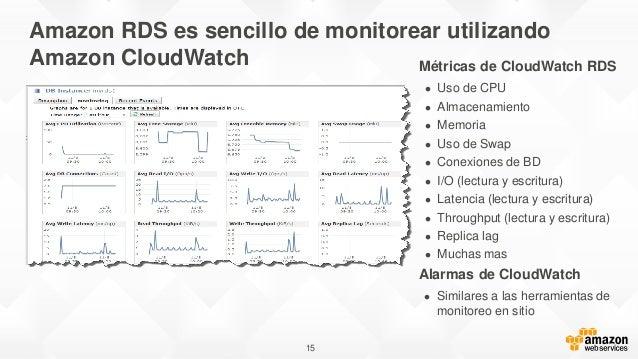 15 Amazon RDS es sencillo de monitorear utilizando Amazon CloudWatch Métricas de CloudWatch RDS  Uso de CPU  Almacenamie...