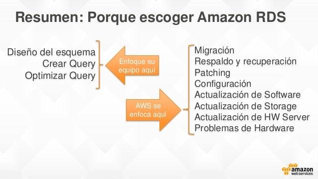 Diseño del esquema Crear Query Optimizar Query Migración Respaldo y recuperación Patching Configuración Actualización de S...