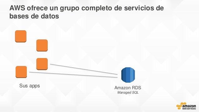AWS ofrece un grupo completo de servicios de bases de datos Sus apps Amazon RDS Managed SQL