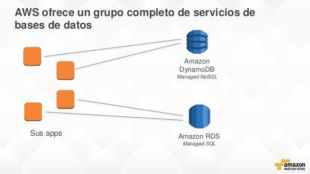 AWS ofrece un grupo completo de servicios de bases de datos Sus apps Amazon DynamoDB Managed NoSQL Amazon RDS Managed SQL