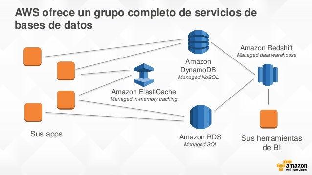 AWS ofrece un grupo completo de servicios de bases de datos Sus apps Amazon DynamoDB Managed NoSQL Amazon RDS Managed SQL ...