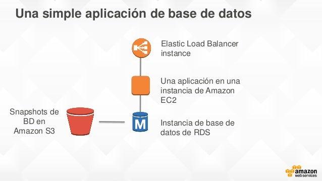 Una simple aplicación de base de datos Instancia de base de datos de RDS Una aplicación en una instancia de Amazon EC2 Ela...