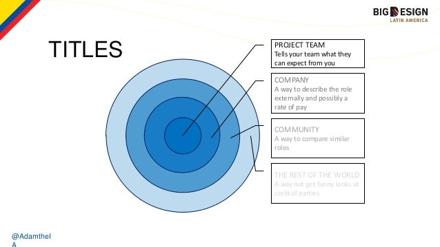 @AdamtheI TITLES PROJECT TEAM Tells your team what they can expect from you COMPANY A way to describe the role externally ...