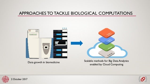 2 October 2017 APPROACHESTO TACKLE BIOLOGICAL COMPUTATIONS Data growth in biomedicine Scalable methods for Big Data Analyt...