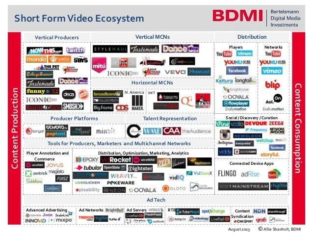 BDMI: Short Form Video Ecosystem