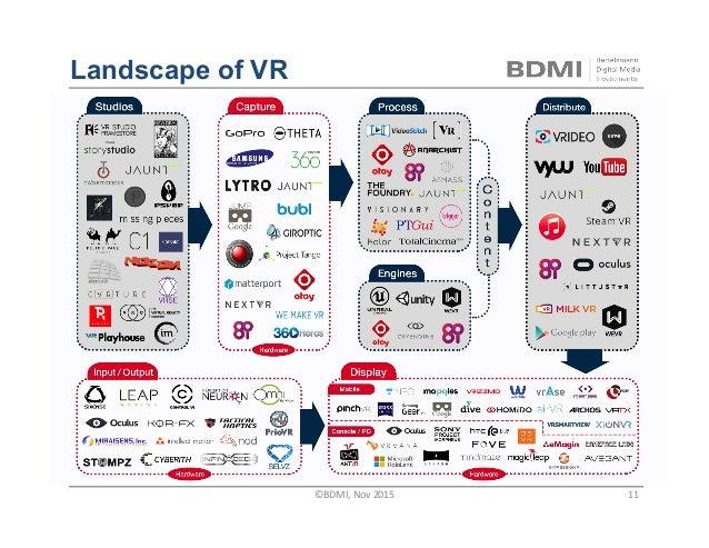 Landscape of VR ©BDMI,Nov2015 11