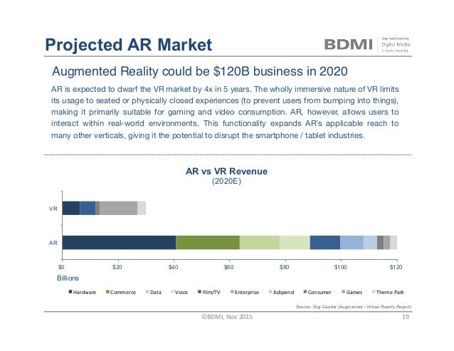 Augmented Reality could be $120B business in 2020 $0 $20 $40 $60 $80 $100 $120 AR VR Billions Hardware Commerce Data Vo...