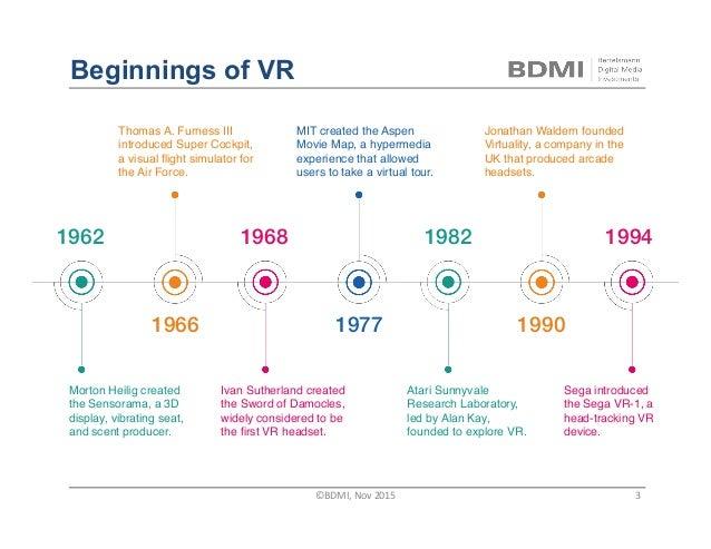 Beginnings of VR 1962! 1966! 1968! 1977! 1982! 1990! 1994! Morton Heilig created the Sensorama, a 3D display, vibrating se...