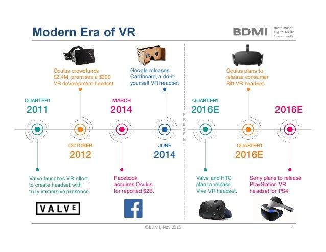 Modern Era of VR QUARTER1! 2011! OCTOBER! 2012! JUNE! 2014! MARCH! 2014! QUARTER1! 2016E! QUARTER1! 2016E! ! 2016E! Valve ...