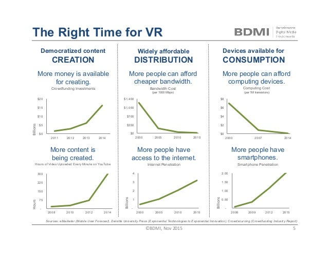 The Right Time for VR $0 $5 $10 $15 $20 2011 2012 2013 2014 Billions - 75 150 225 300 2008 2010 2012 2014 More content is...