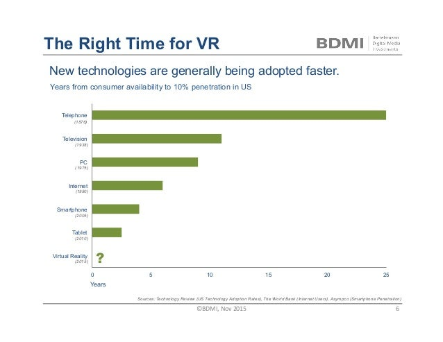 The Right Time for VR New technologies are generally being adopted faster. 0 5 10 15 20 25 Virtual Reality Tablet Smartpho...