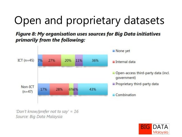 Open And Proprietary Data Economies In Malaysia The Consumption Pers