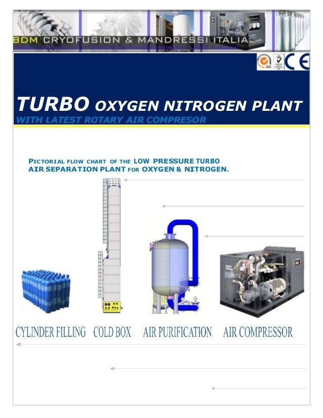 TURBO OXYGEN NITROGEN PLANTWITH LATEST ROTARY AIR COMPRESOR  PICTORIAL FLOW CHART OF THE LOW PRESSURE TURBO  AIR SEPARATIO...