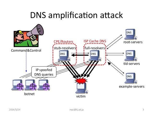 Network Security Best Practice (BCP38 & 140)
