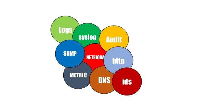 Logs syslog NETFLOW METRIC SNMP Audit DNS http ids