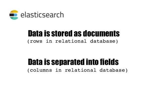 Relational Database Elasticsearch Database Index Table Type Row/Record Document Column Name Field