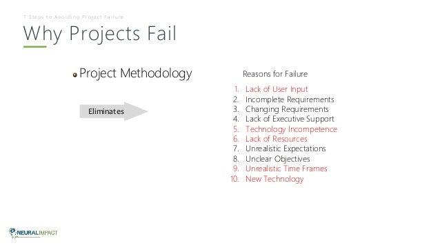 Failed Dissertation, coursework, report or exam?