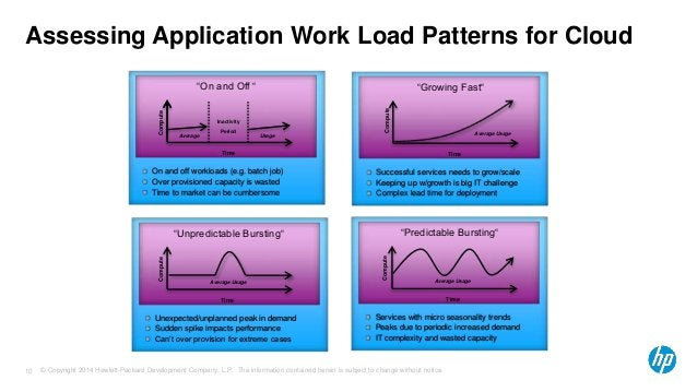 """Assessing Application Work Load Patterns for Cloud  Usage  Compute  """"On and Off """"  Inactivity  Period  Time  Average  On a..."""