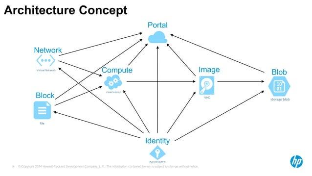 Architecture Concept  Portal  Network  Block  Compute Image Blob  Identity  © Copyright 2014 Hewlett-Packard Development C...