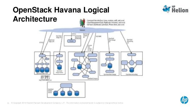 OpenStack Havana Logical  Architecture  © Copyright 2014 Hewlett-Packard Development Company, L.P. The information contain...