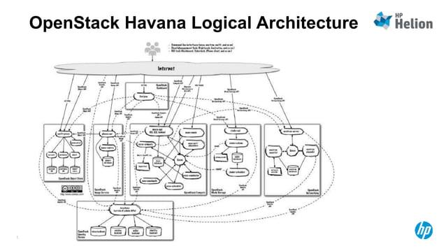 OpenStack Havana Logical Architecture  Flow  © Copyright 2014 Hewlett-Packard Development Company, L.P. The information co...