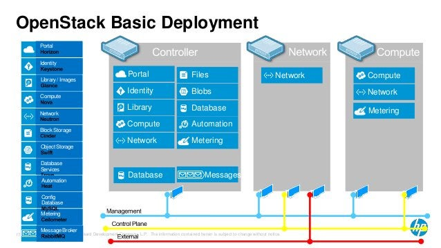 OpenStack Basic Deployment  Portal Files  Network Compute  Blobs  Database  Automation  Identity  Library  Compute  Networ...